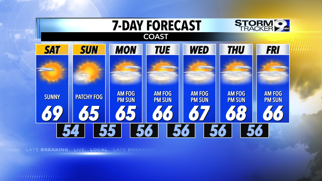 7-Day Forecast - Coast