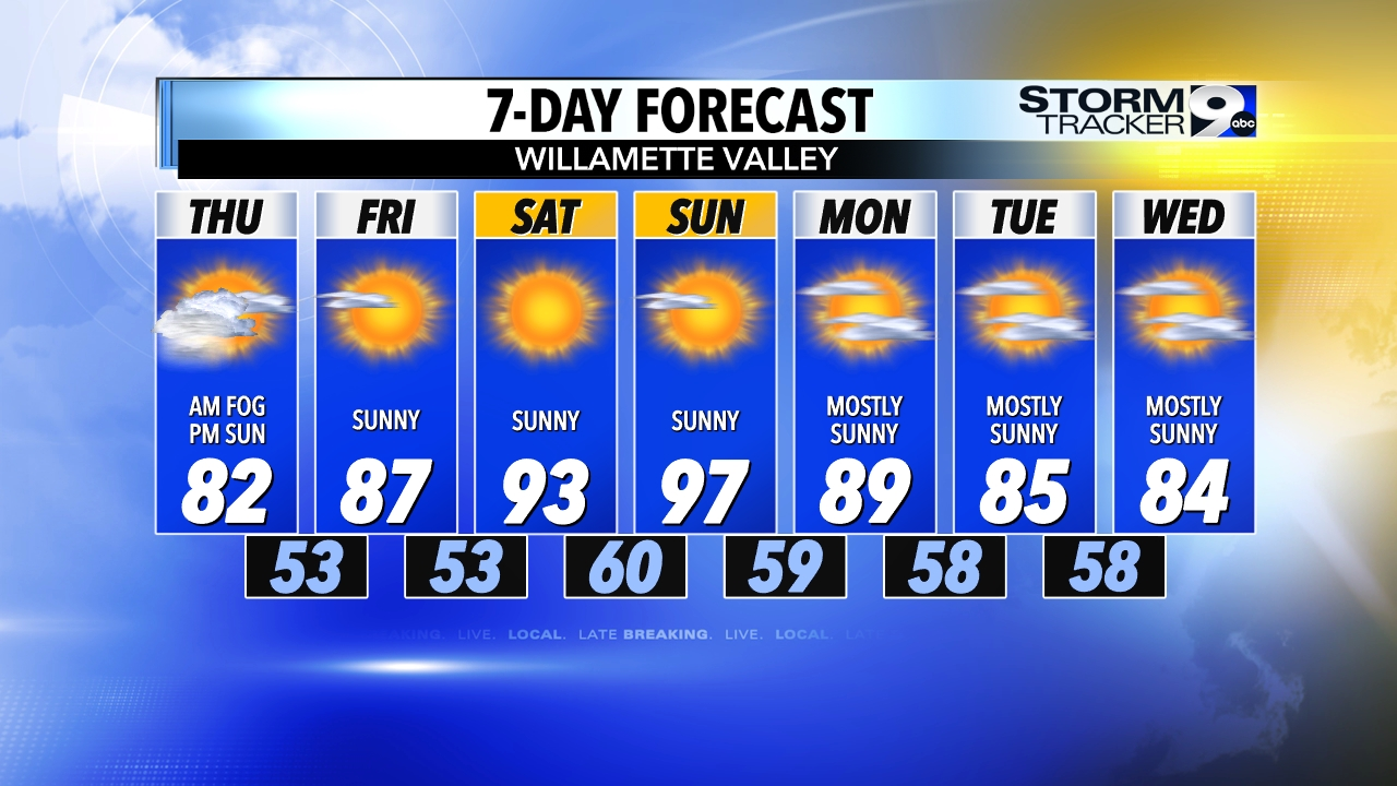 7-Day Forecast - Valley