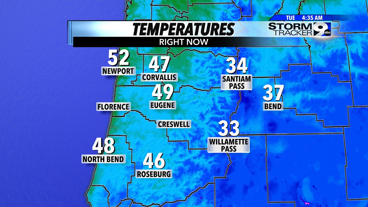 KEZI Temperatures